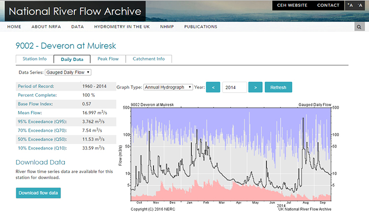 Screengrab showing data from Deveron river flow gauging station