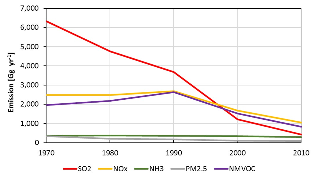 Graph to show estimated UK annual emissions of studied pollutants from 1970 to 2010
