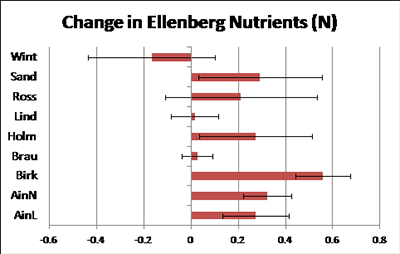 Chart showing changes in the nutrient index of dune slack vegetation in England 1990-2012