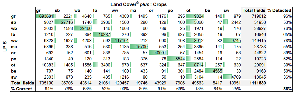Data table showing results of validation for Land Cover plus Crops 2015 and 2016