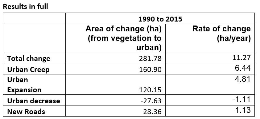 Edinburgh urbanisation results