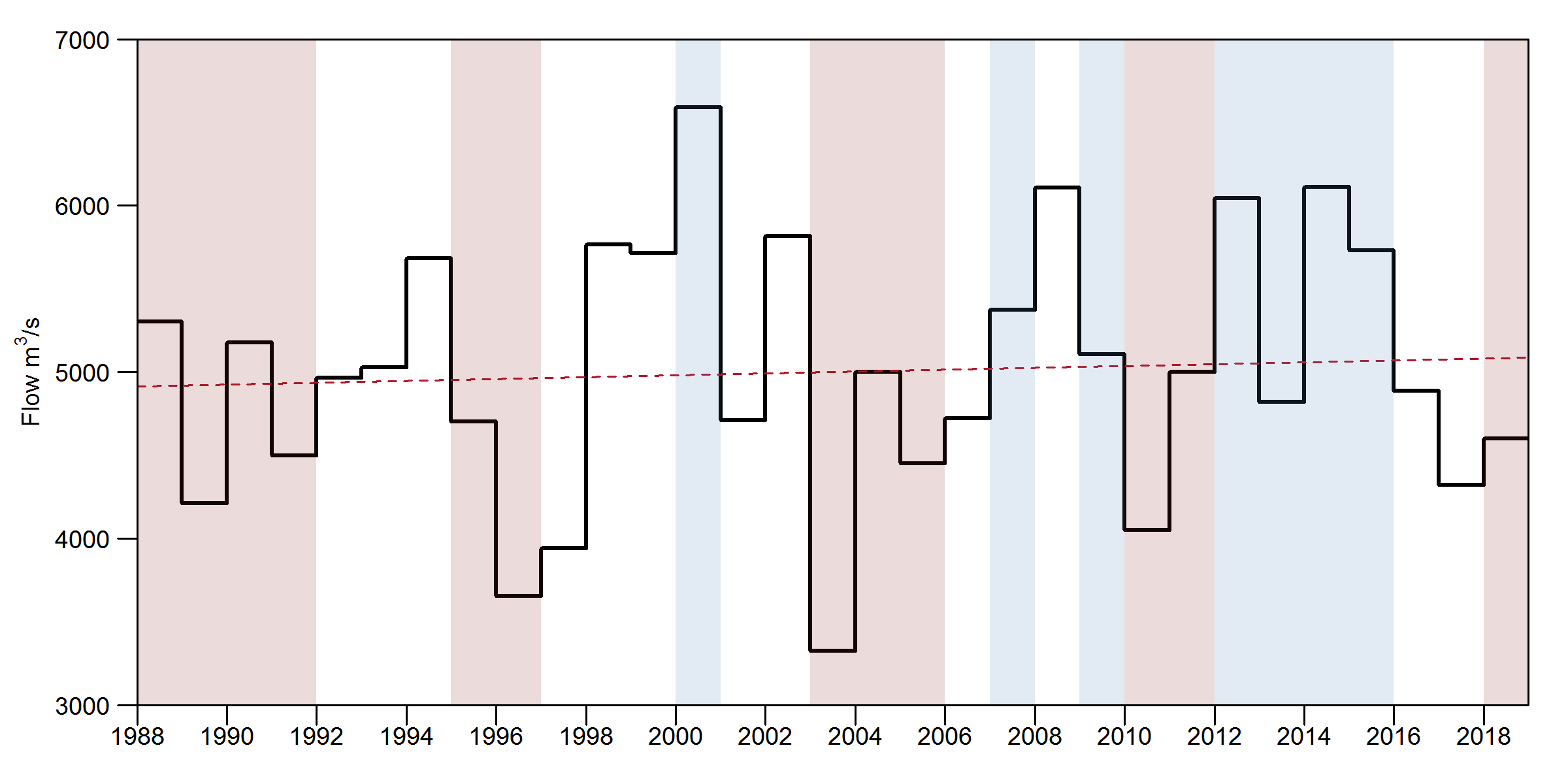 Chart showing average annual river flows from the UK outflow series