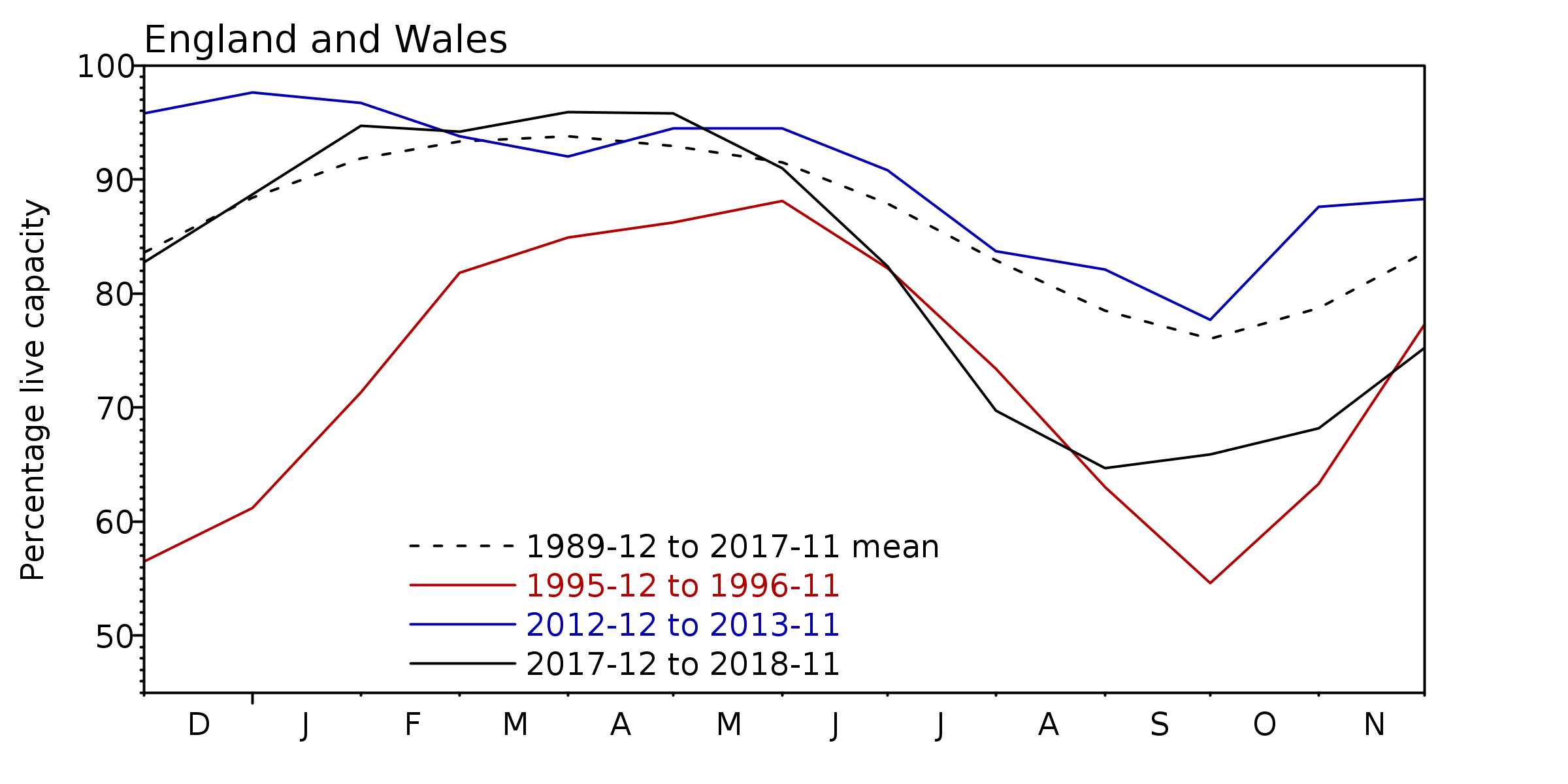 Graph showing England and Wales reservoir stocks for the last 12 months