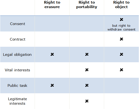 Table showing when individual rights don't apply under the General Data Protection Regulation