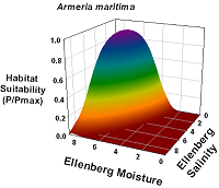 Graph of Habitat Suitability for Armeria maritima