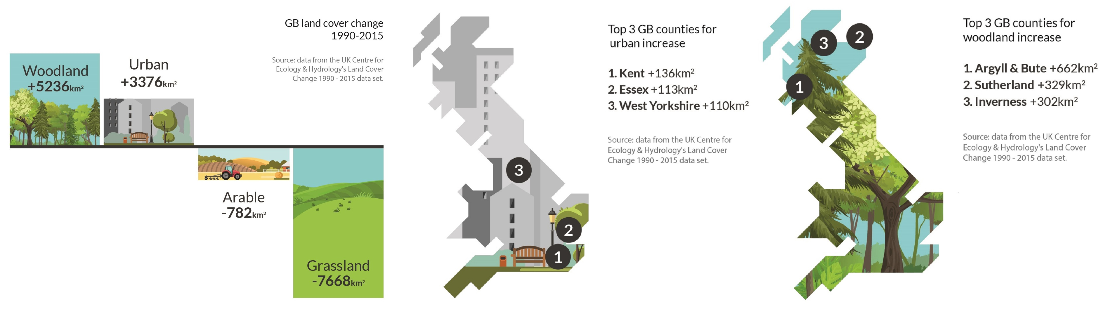 Land Cover Change-GB infographics