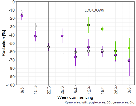 London emissions reduction lockdown 2020