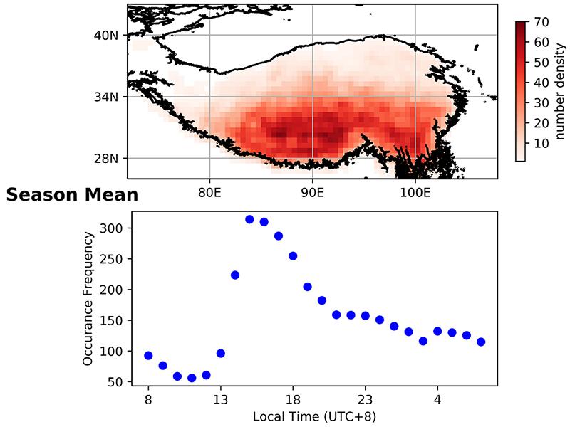 American Geophysical Union - Season mean graph