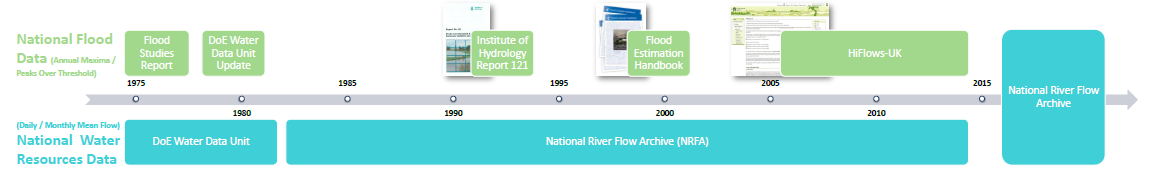 A brief history of UK flood data flow chart