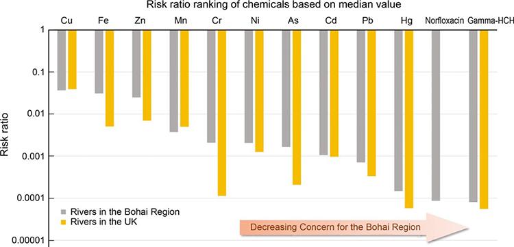 Risk ratio ranking Bohai compared to UK rivers