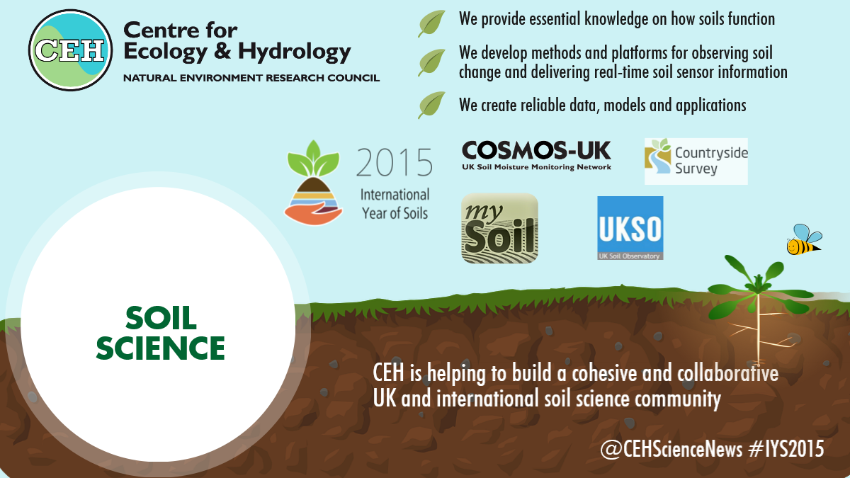 International year of soils 2015 ceh for About soil science