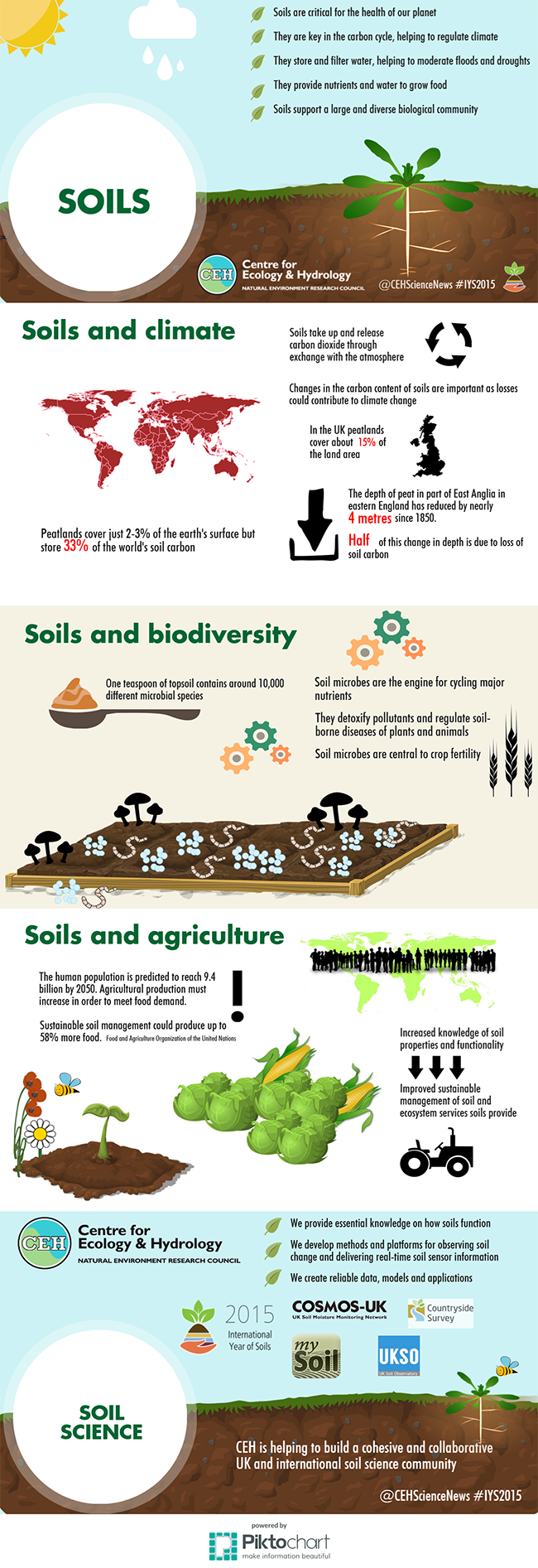 Soils and Soil Science at CEH infographic