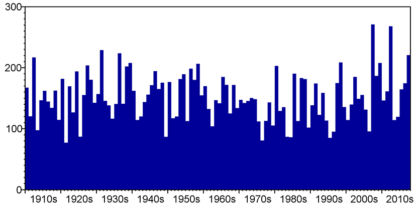 UK June-July rainfall totals 1910 to 2017