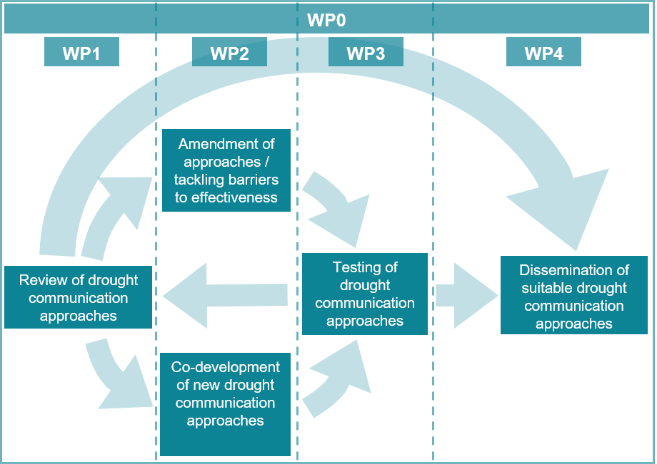 RADAR project work package diagram