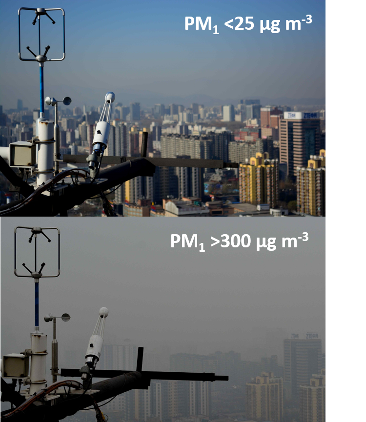 PM visibility in Beijing