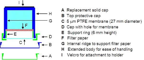 outline diagram showing an ALPHA sampler