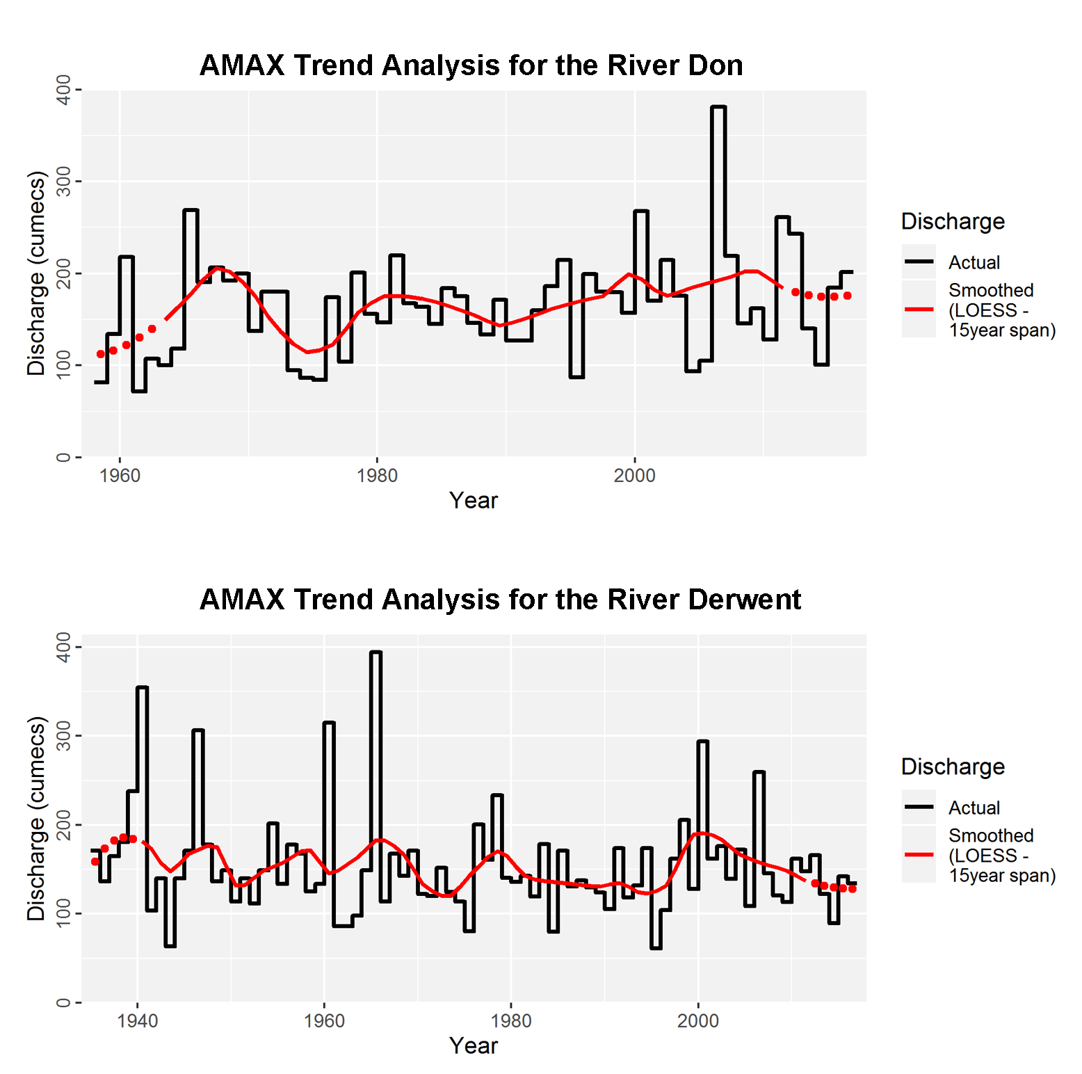 Annual peak flows and 15-year smooth trend for the Don (top) and Derwent (bottom)