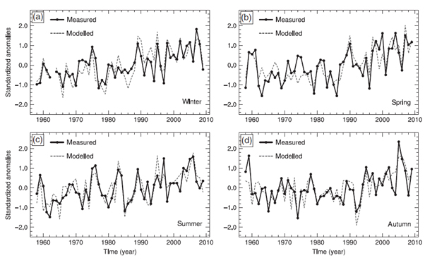 Relationship between measured surface temperature and temperature modelled using an index of cyclonic and anticyclonic Rossby wave breaking in lakes in Cumbria in four seasons
