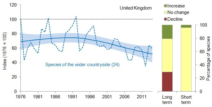 Graph showing decline of species of the wider countryside butterflies