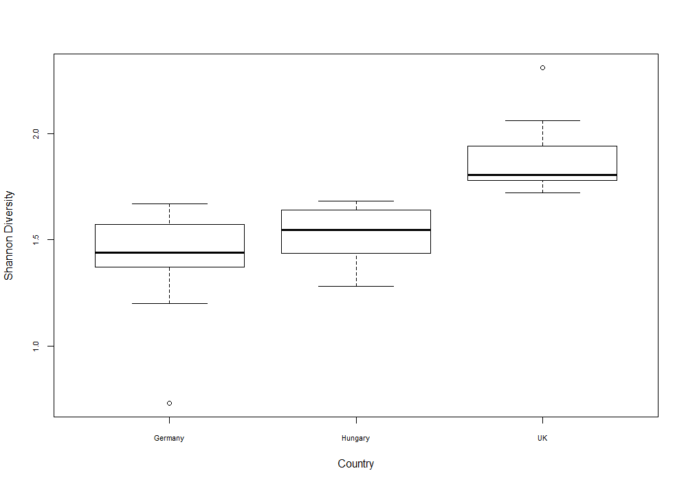 Boxplot of Shannon diversity index*Country