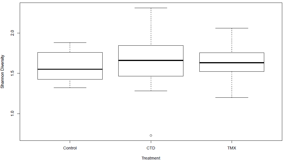 Boxplot of Shannon diversity index*Treatment