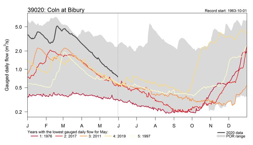 Graph showing river flow data on river Coln