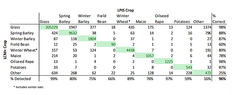 Table showing results of validation for Scotland and Wales Land Cover plus Crop Map
