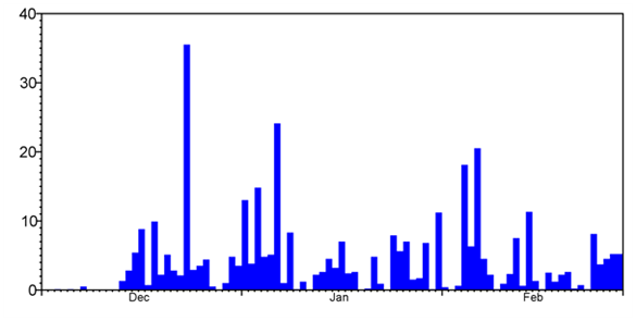 Daily rainfall (mm) during winter 2013/2014 at CEH's Wallingford meteorological station