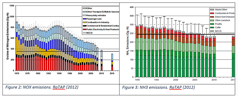 Two graphs showing UK NOx and NH3 emissions 1990 to 2020