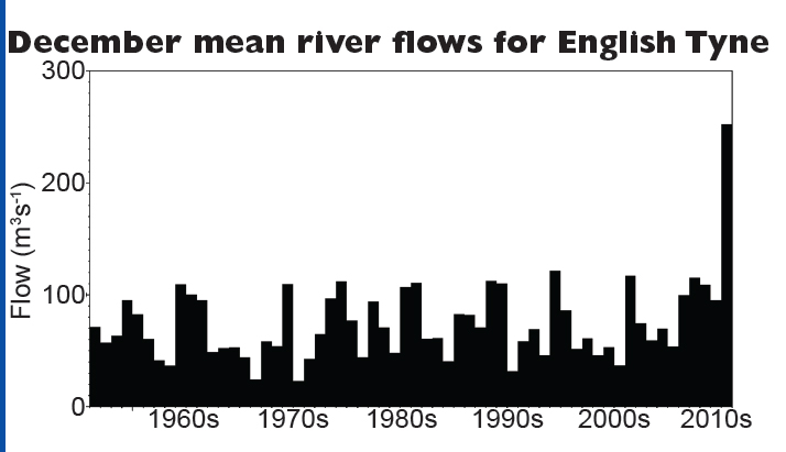 December mean flows on the Tyne river (England)