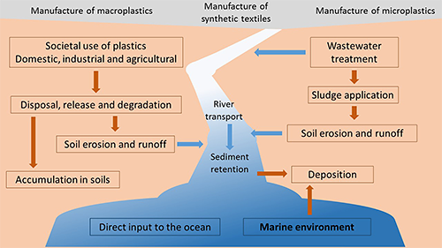 Graphical abstract from Horton et al Sci Tot Env 2017 showing Conceptual diagram of microplastic sources and flows throughout and between anthropogenic, terrestrial, freshwater and marine environmental compartments