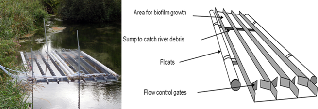 The in-river mesocosm on the Boxford with how it works diagram