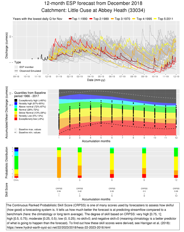 Series of charts - example of the new 12-month Ensemble Streamflow Prediction forecast outputs
