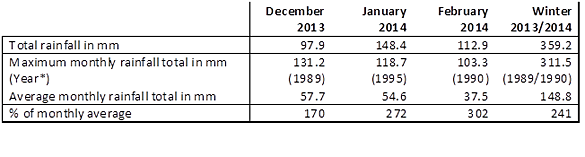 *Previous records are quoted based on data for January 1962 - November 2013
