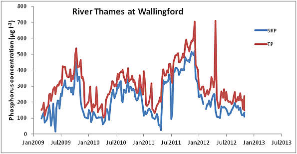 Phosphorus concentrations in the river Thames at Wallingford