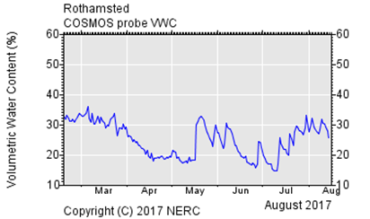Data from COSMOS-UK site at Rothamsted