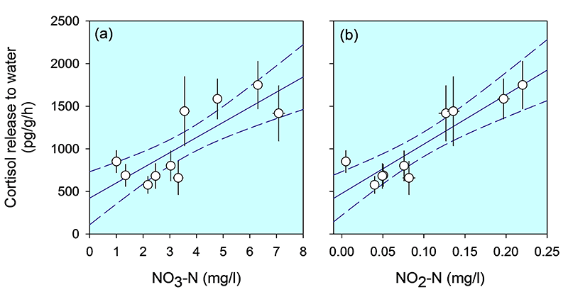 Graphs showing relationship between stress response for sticklebacks and nitrate and nitrite concentrations