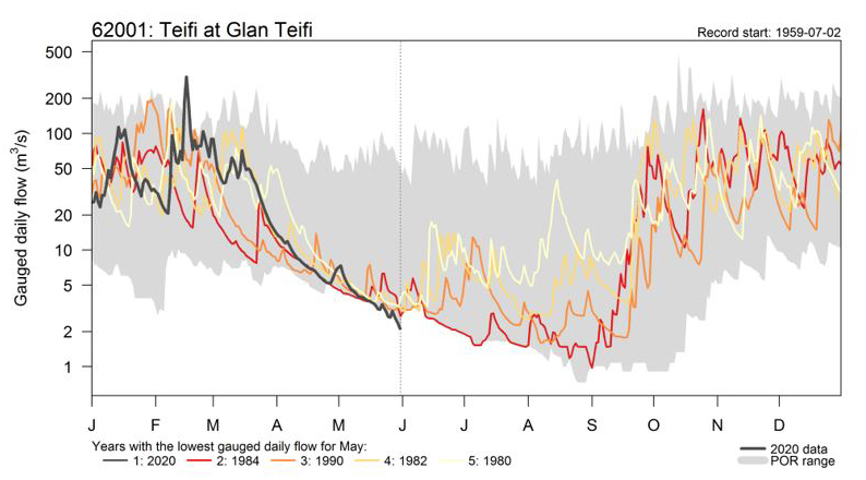 Graph showing river flow data on river Teifi