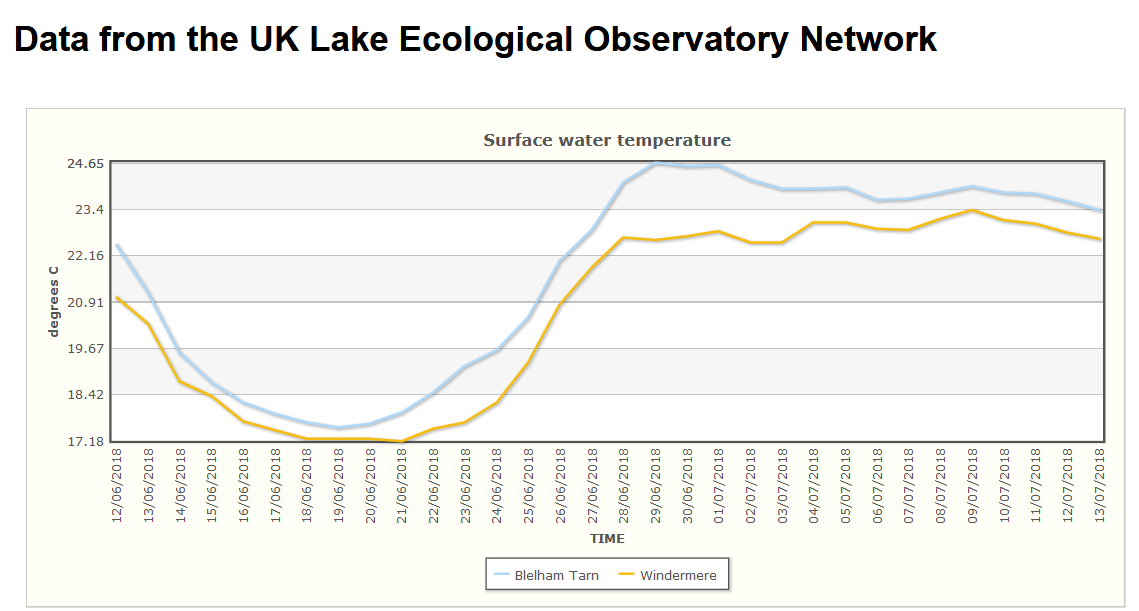 Graph showing surface water temperature on two lakes