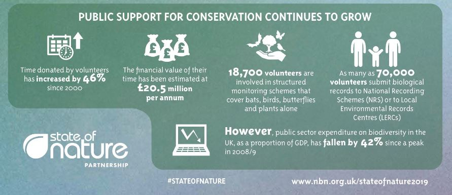 Infographic detailing volunteer contribution to biological recording in the UK