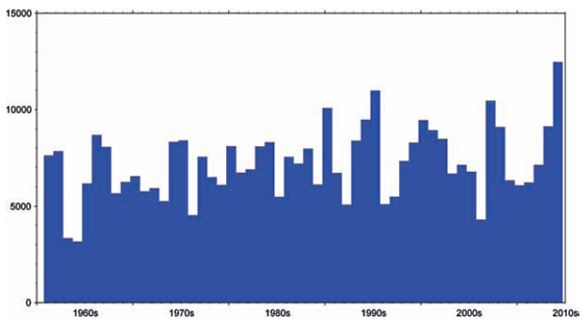 Average winter outflows (m3s-1) for Great Britain 1961-2013